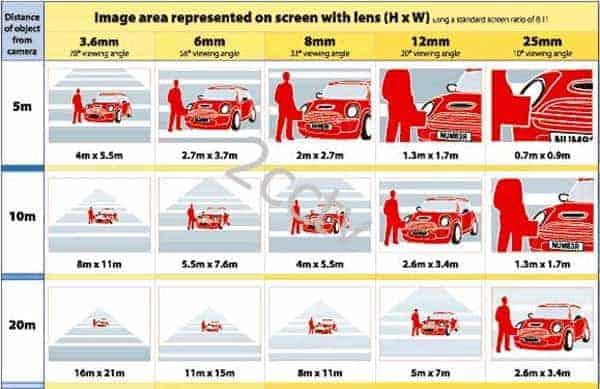 הבדלים עדשות מצלמות אבטחה