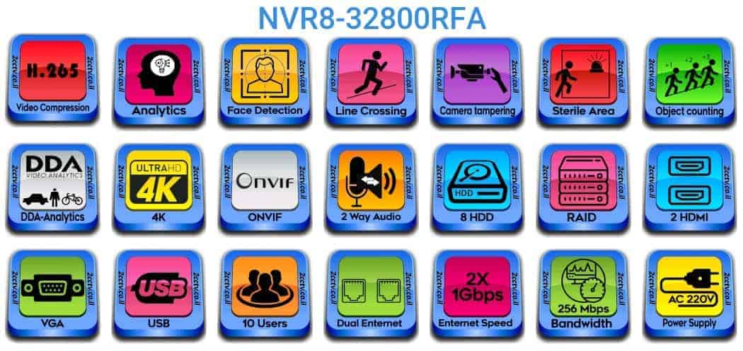 NVR8-32800RFA